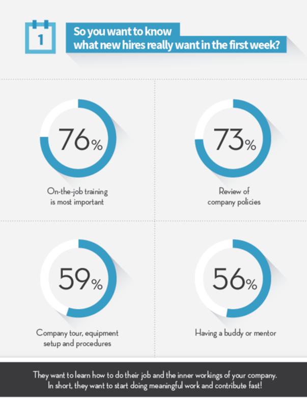statistique linkedin formation vidéo préférence à l'embauche
